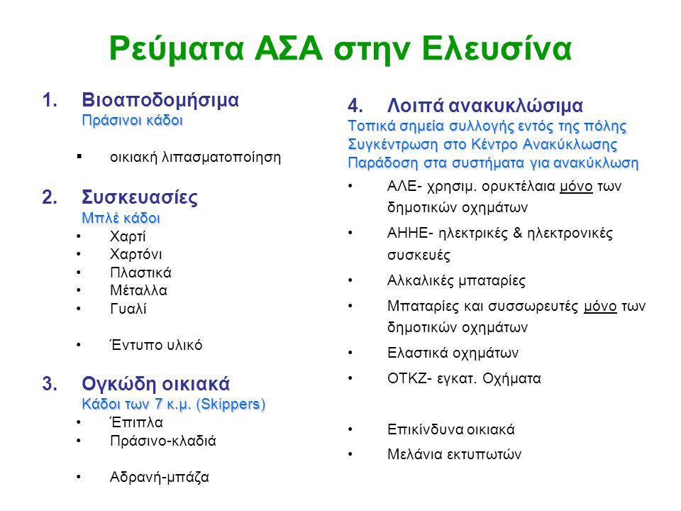 Ρεύματα ΑΣΑ στην Ελευσίνα 1.Βιοαποδομήσιμα Πράσινοι κάδοι  οικιακή λιπασματοποίηση 2.Συσκευασίες Μπλέ κάδοι •Χαρτί •Χαρτόνι •Πλαστικά •Μέταλλα •Γυαλί