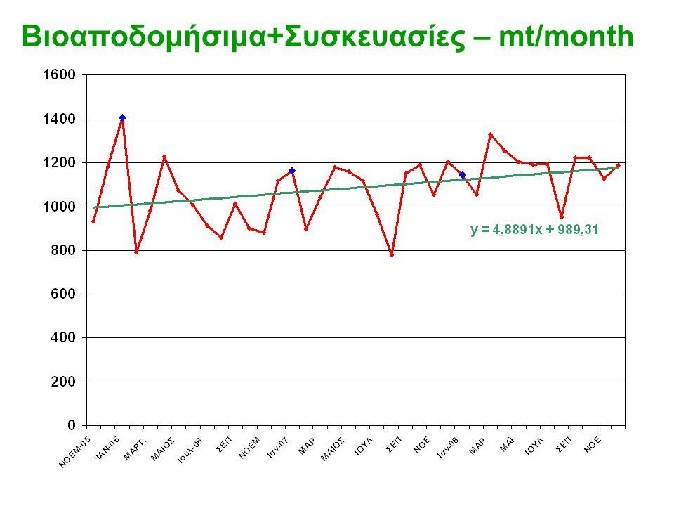 Βιοαποδομήσιμα+Συσκευασίες – mt/month
