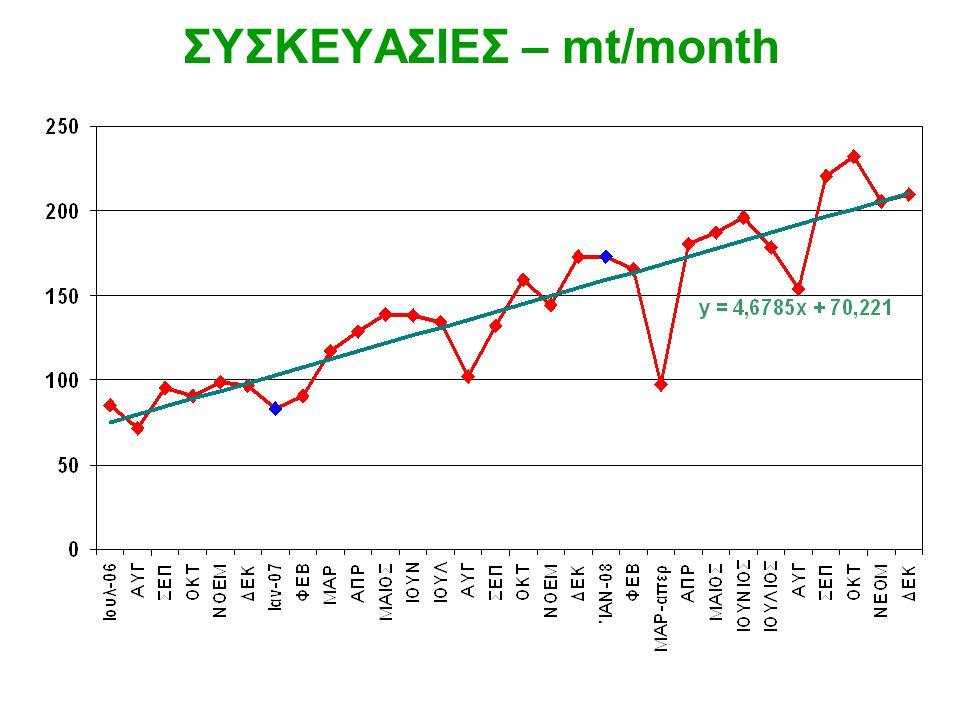 ΣΥΣΚΕΥΑΣΙΕΣ – mt/month