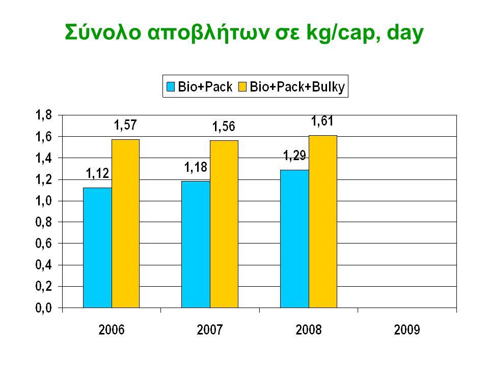 Σύνολο αποβλήτων σε kg/cap, day