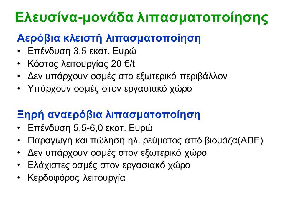 Ελευσίνα-μονάδα λιπασματοποίησης Αερόβια κλειστή λιπασματοποίηση •Επένδυση 3,5 εκατ. Ευρώ •Κόστος λειτουργίας 20 €/t •Δεν υπάρχουν οσμές στο εξωτερικό