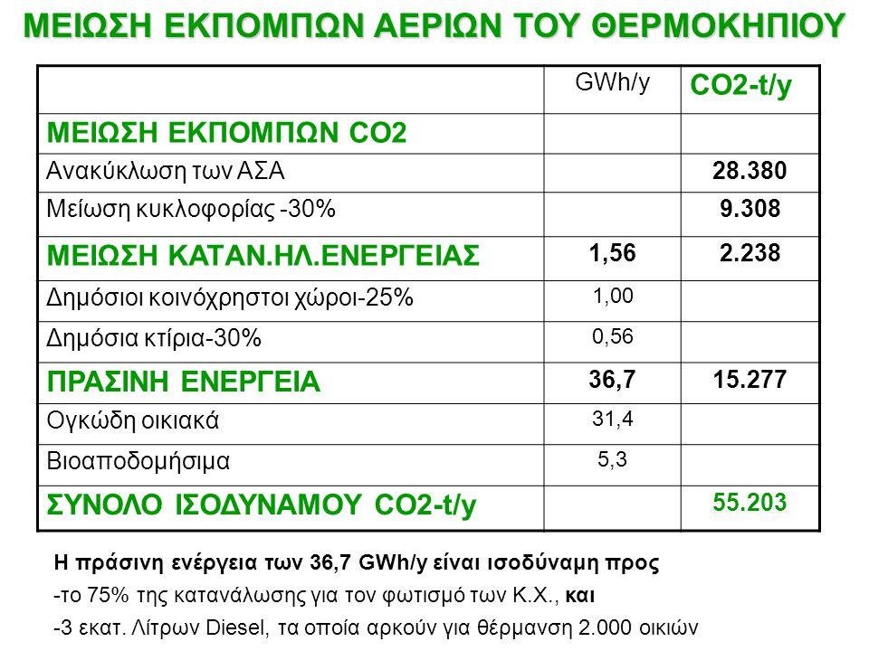 GWh/y CO2-t/y ΜΕΙΩΣΗ ΕΚΠΟΜΠΩΝ CO2 Ανακύκλωση των ΑΣΑ28.380 Μείωση κυκλοφορίας -30%9.308 ΜΕΙΩΣΗ ΚΑΤAN.ΗΛ.ΕΝΕΡΓΕΙΑΣ 1,562.238 Δημόσιοι κοινόχρηστοι χώρο