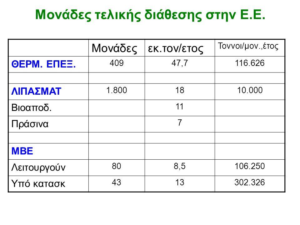 Μονάδες τελικής διάθεσης στην Ε.Ε. Μονάδεςεκ.τον/ετος Τοννοι/μον.,έτος ΘΕΡΜ. ΕΠΕΞ. 40947,7116.626 ΛΙΠΑΣΜΑΤ 1.8001810.000 Βιοαποδ. 11 Πράσινα 7 ΜΒΕ Λει