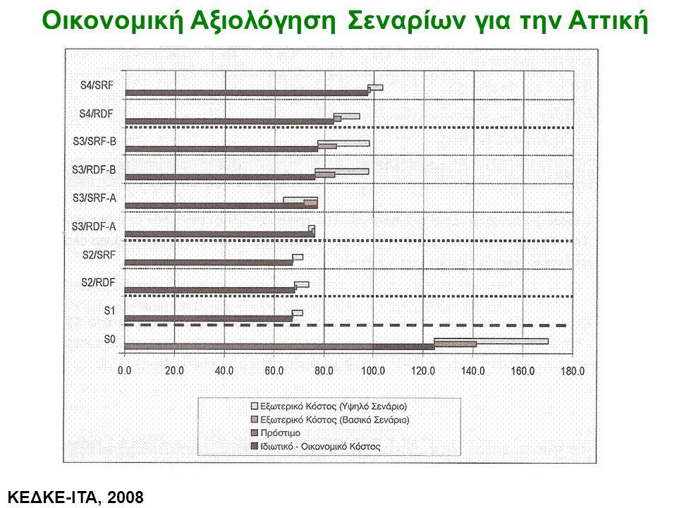 Οικονομική Αξιολόγηση Σεναρίων για την Αττική ΚΕΔΚΕ-ΙΤΑ, 2008