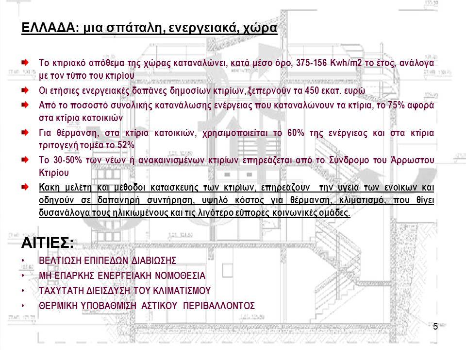 5 ΕΛΛΑΔΑ: μια σπάταλη, ενεργειακά, χώρα Το κτιριακό απόθεμα της χώρας καταναλώνει, κατά μέσο όρο, 375-156 Kwh/m2 το έτος, ανάλογα με τον τύπο του κτιρ
