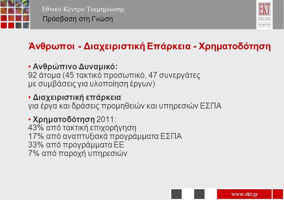 www.ekt.gr Πρόσβαση στη Γνώση Άνθρωποι - Διαχειριστική Επάρκεια - Χρηματοδότηση • Ανθρώπινο Δυναμικό: 92 άτομα (45 τακτικό προσωπικό, 47 συνεργάτες με συμβάσεις για υλοποίηση έργων) • Διαχειριστική επάρκεια για έργα και δράσεις προμηθειών και υπηρεσιών ΕΣΠΑ • Χρηματοδότηση 2011: 43% από τακτική επιχορήγηση 17% από αναπτυξιακά προγράμματα ΕΣΠΑ 33% από προγράμματα ΕΕ 7% από παροχή υπηρεσιών