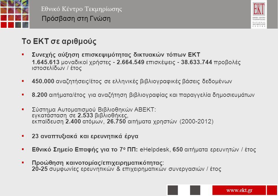 www.ekt.gr Πρόσβαση στη Γνώση Το ΕΚΤ σε αριθμούς  Συνεχής αύξηση επισκεψιμότητας δικτυακών τόπων ΕΚΤ 1.645.613 μοναδικοί χρήστες - 2.664.549 επισκέψεις - 38.633.744 προβολές ιστοσελίδων / έτος  450.000 αναζητήσεις/έτος σε ελληνικές βιβλιογραφικές βάσεις δεδομένων  8.200 αιτήματα/έτος για αναζήτηση βιβλιογραφίας και παραγγελία δημοσιευμάτων  Σύστημα Αυτοματισμού Βιβλιοθηκών ΑΒΕΚΤ: εγκατάσταση σε 2.533 βιβλιοθήκες, εκπαίδευση 2.400 ατόμων, 26.750 αιτήματα χρηστών (2000-2012)  23 αναπτυξιακά και ερευνητικά έργα  Εθνικό Σημείο Επαφής για το 7 ο ΠΠ: eHelpdesk, 650 αιτήματα ερευνητών / έτος  Προώθηση καινοτομίας/επιχειρηματικότητας: 20-25 συμφωνίες ερευνητικών & επιχειρηματικών συνεργασιών / έτος