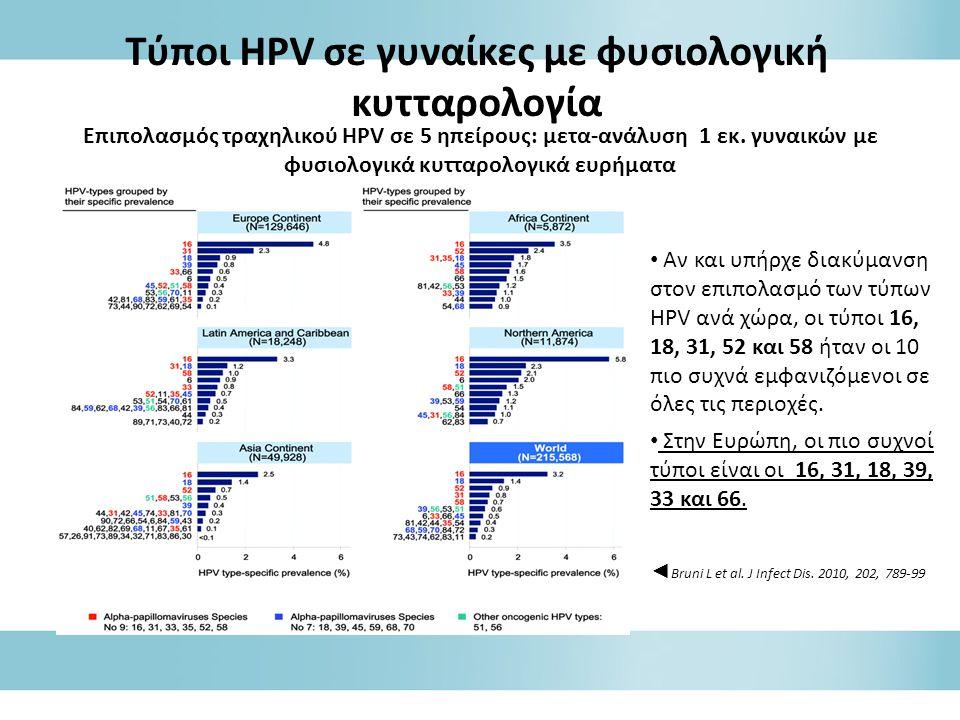 Tύποι HPV σε γυναίκες με φυσιολογική κυτταρολογία • Αν και υπήρχε διακύμανση στον επιπολασμό των τύπων HPV ανά χώρα, οι τύποι 16, 18, 31, 52 και 58 ήταν οι 10 πιο συχνά εμφανιζόμενοι σε όλες τις περιοχές.