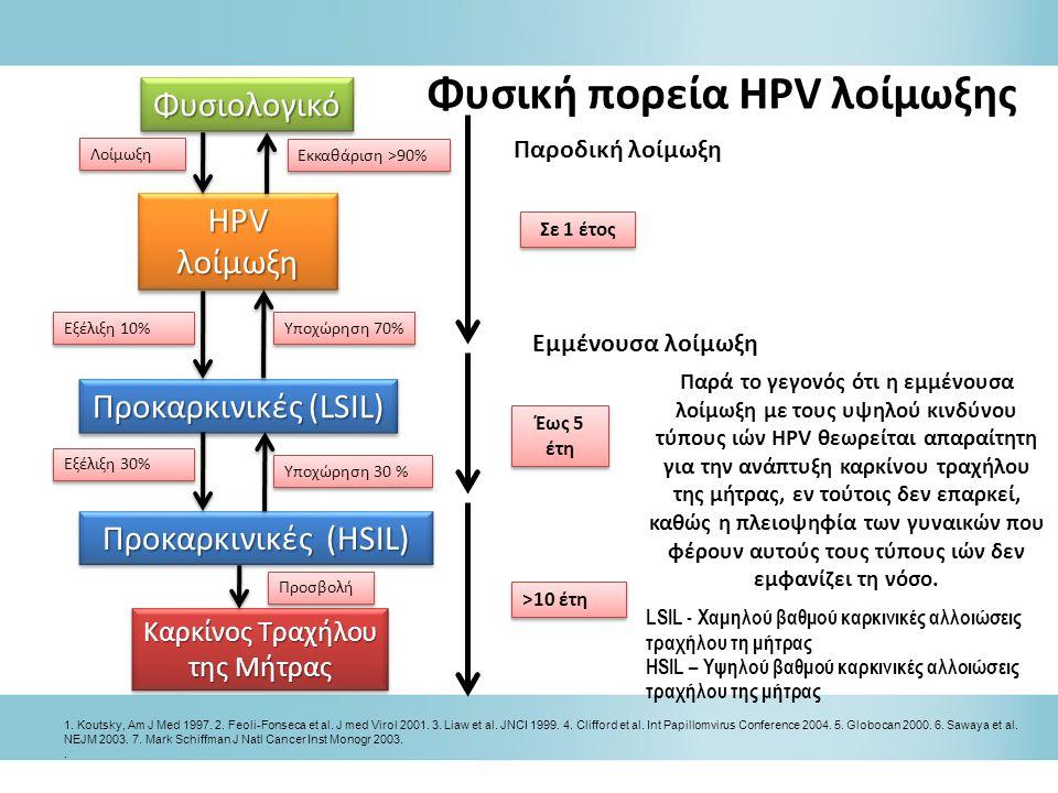 Σε 1 έτος >10 έτη Φυσική πορεία HPV λοίμωξης Παρά το γεγονός ότι η εμμένουσα λοίμωξη με τους υψηλού κινδύνου τύπους ιών HPV θεωρείται απαραίτητη για την ανάπτυξη καρκίνου τραχήλου της μήτρας, εν τούτοις δεν επαρκεί, καθώς η πλειοψηφία των γυναικών που φέρουν αυτούς τους τύπους ιών δεν εμφανίζει τη νόσο.