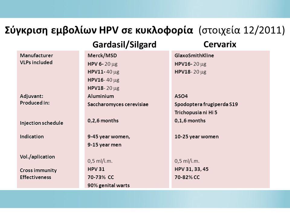 Σύγκριση εμβολίων HPV σε κυκλοφορία (στοιχεία 12/2011) Gardasil/Silgard Merck/MSD HPV 6- 20  g HPV11- 40  g HPV16- 40  g HPV18- 20  g Aluminium Saccharomyces cerevisiae 0,2,6 months 9-45 year women, 9-15 year men 0,5 ml/i.m.