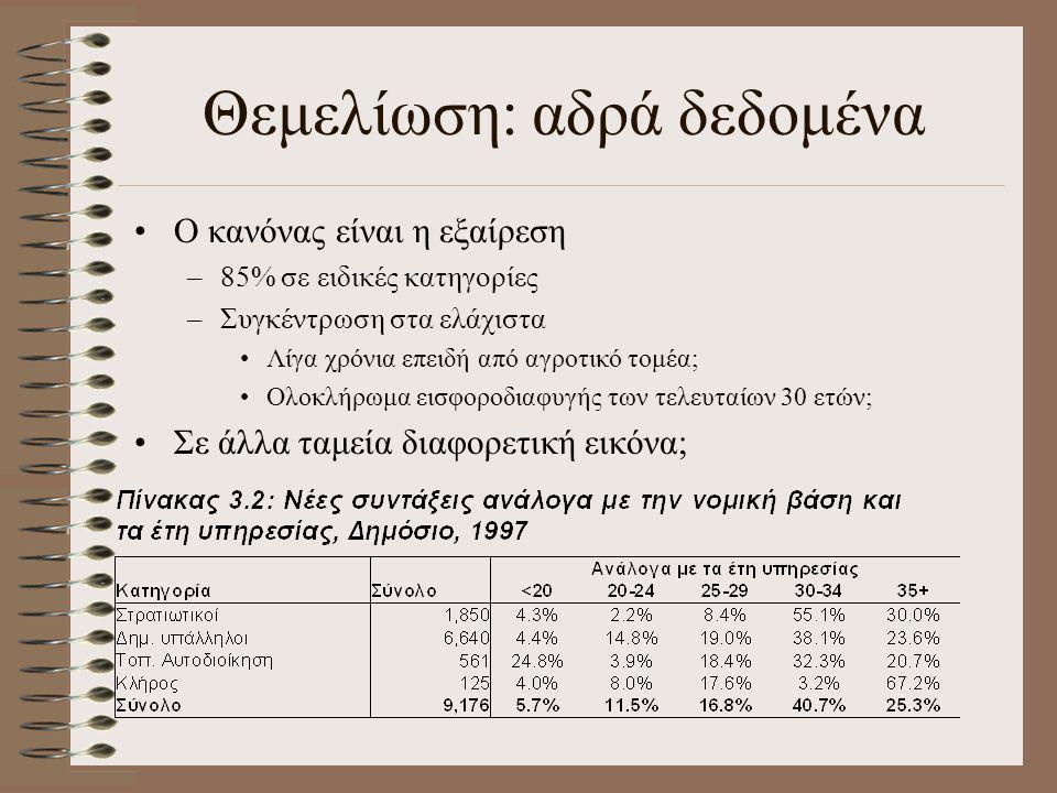 Θεμελίωση: αδρά δεδομένα •Ο κανόνας είναι η εξαίρεση –85% σε ειδικές κατηγορίες –Συγκέντρωση στα ελάχιστα •Λίγα χρόνια επειδή από αγροτικό τομέα; •Ολο