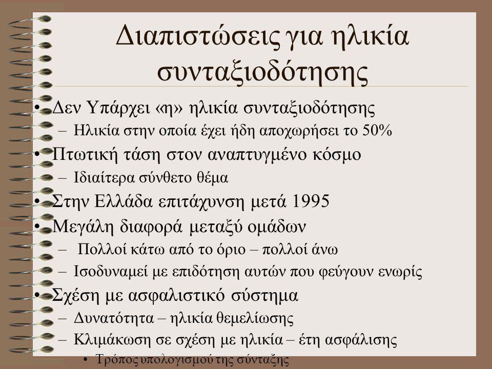 Διαπιστώσεις για ηλικία συνταξιοδότησης •Δεν Υπάρχει «η» ηλικία συνταξιοδότησης –Ηλικία στην οποία έχει ήδη αποχωρήσει το 50% •Πτωτική τάση στον αναπτ