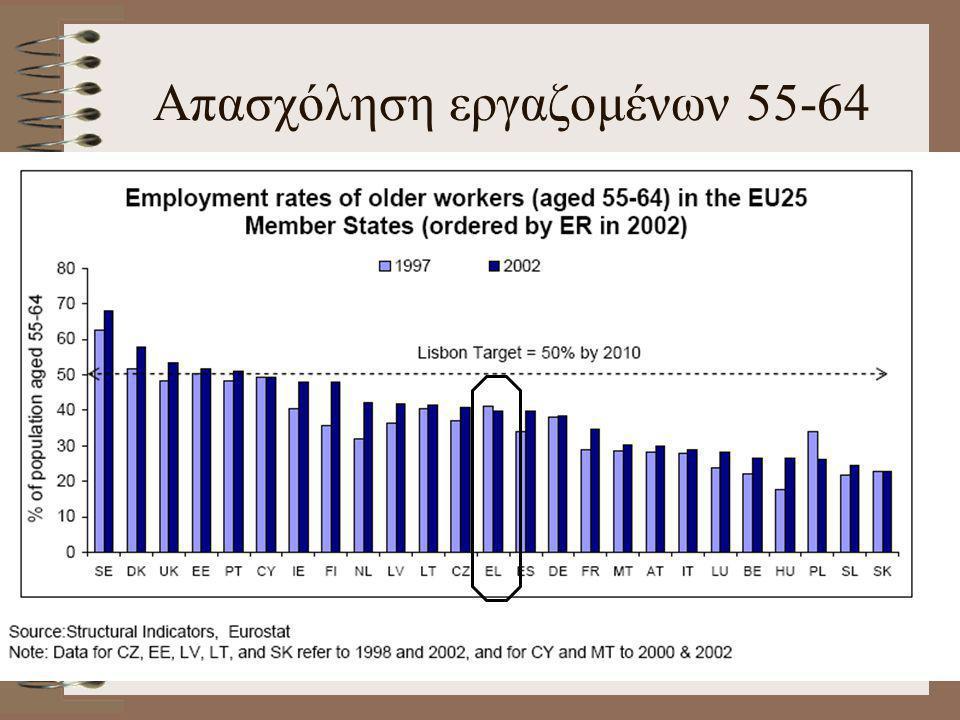 Απασχόληση εργαζομένων 55-64
