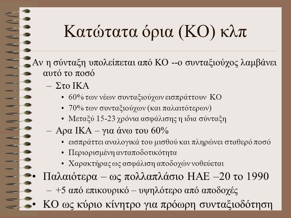 Κατώτατα όρια (ΚΟ) κλπ Αν η σύνταξη υπολείπεται από ΚΟ --ο συνταξιούχος λαμβάνει αυτό το ποσό –Στο ΙΚΑ •60% των νέων συνταξιούχων εισπράττουν ΚΟ •70%