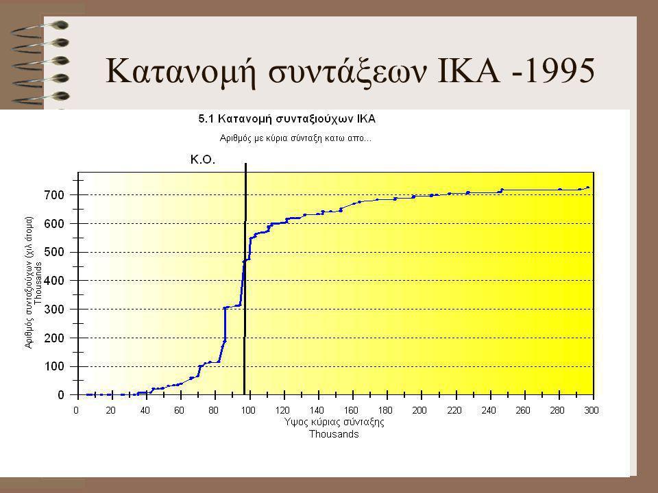 Κατανομή συντάξεων ΙΚΑ -1995