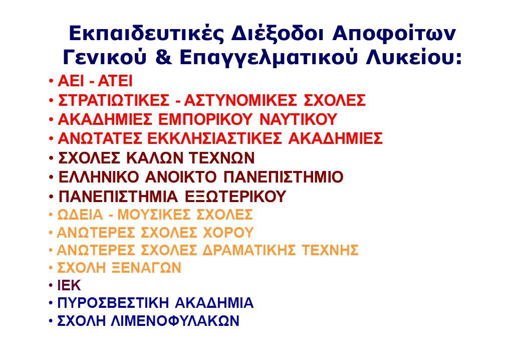 Εκπαιδευτικές Διέξοδοι Αποφοίτων Γενικού & Επαγγελματικού Λυκείου: • ΑΕΙ - ΑΤΕΙ • ΣΤΡΑΤΙΩΤΙΚΕΣ - ΑΣΤΥΝΟΜΙΚΕΣ ΣΧΟΛΕΣ • ΑΚΑΔΗΜΙΕΣ ΕΜΠΟΡΙΚΟΥ ΝΑΥΤΙΚΟΥ • ΑΝΩΤΑΤΕΣ ΕΚΚΛΗΣΙΑΣΤΙΚΕΣ ΑΚΑΔΗΜΙΕΣ • ΣΧΟΛΕΣ ΚΑΛΩΝ ΤΕΧΝΩΝ • ΕΛΛΗΝΙΚΟ ΑΝΟΙΚΤΟ ΠΑΝΕΠΙΣΤΗΜΙΟ • ΠΑΝΕΠΙΣΤΗΜΙΑ ΕΞΩΤΕΡΙΚΟΥ • ΩΔΕΙΑ - ΜΟΥΣΙΚΕΣ ΣΧΟΛΕΣ • ΑΝΩΤΕΡΕΣ ΣΧΟΛΕΣ ΧΟΡΟΥ • ΑΝΩΤΕΡΕΣ ΣΧΟΛΕΣ ΔΡΑΜΑΤΙΚΗΣ ΤΕΧΝΗΣ • ΣΧΟΛΗ ΞΕΝΑΓΩΝ • ΙΕΚ • ΠΥΡΟΣΒΕΣΤΙΚΗ ΑΚΑΔΗΜΙΑ • ΣΧΟΛΗ ΛΙΜΕΝΟΦΥΛΑΚΩΝ