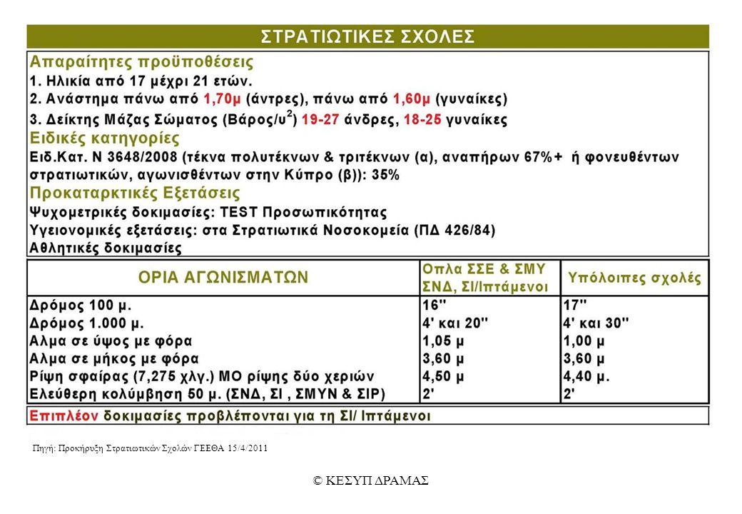 Πηγή: Προκήρυξη Στρατιωτικών Σχολών ΓΕΕΘΑ 15/4/2011 © ΚΕΣΥΠ ΔΡΑΜΑΣ