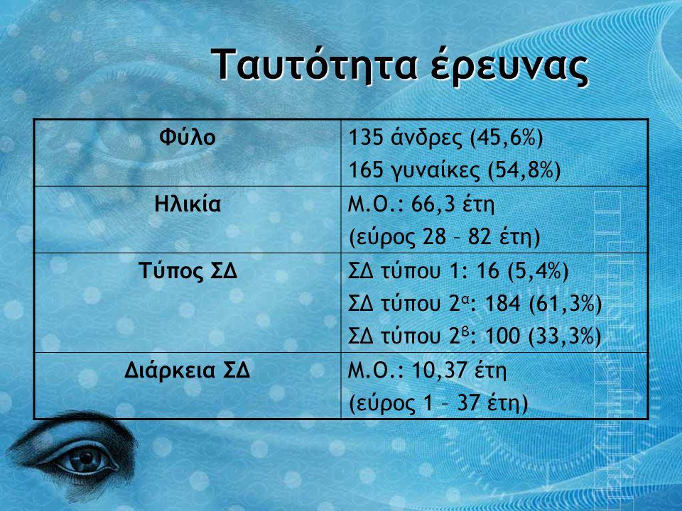 Ταυτότητα έρευνας Φύλο135 άνδρες (45,6%) 165 γυναίκες (54,8%) ΗλικίαΜ.Ο.: 66,3 έτη (εύρος 28 – 82 έτη) Τύπος ΣΔΣΔ τύπου 1: 16 (5,4%) ΣΔ τύπου 2 α : 18
