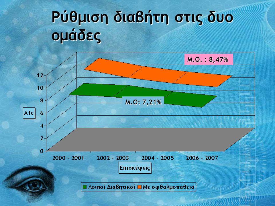 Ρύθμιση διαβήτη στις δυο ομάδες Μ.Ο. : 8,47% Μ.Ο: 7,21%