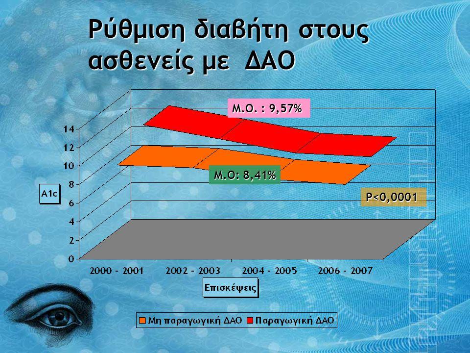 Ρύθμιση διαβήτη στους ασθενείς με ΔΑΟ Μ.Ο. : 9,57% Μ.Ο: 8,41% P<0,0001