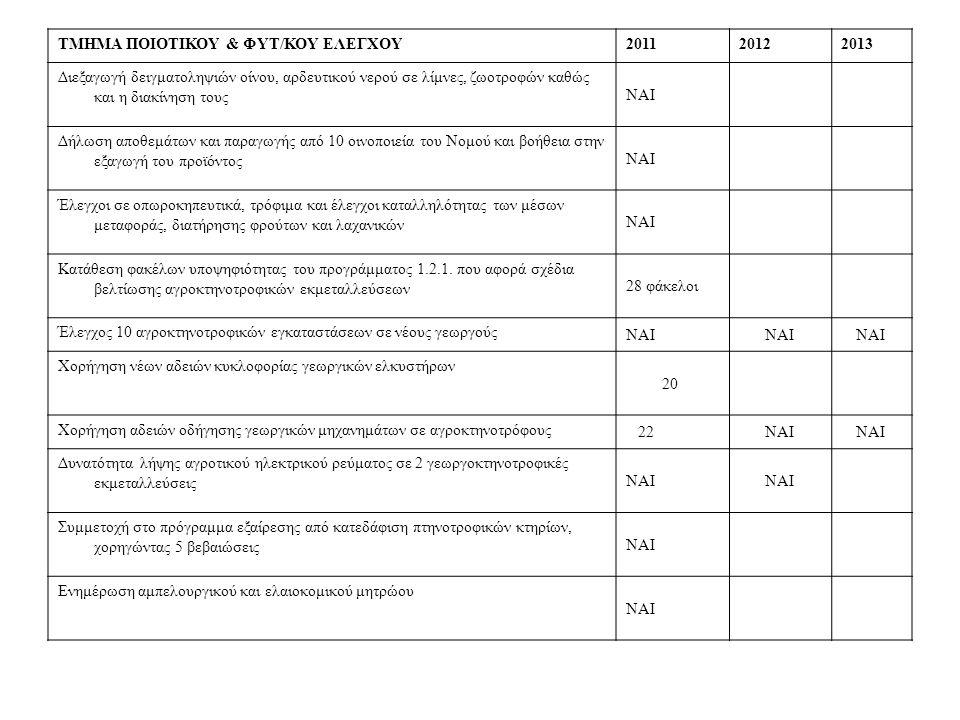 ΤΜΗΜΑ ΠΟΙΟΤΙΚΟΥ & ΦΥΤ/ΚΟΥ ΕΛΕΓΧΟΥ201120122013 Διεξαγωγή δειγματοληψιών οίνου, αρδευτικού νερού σε λίμνες, ζωοτροφών καθώς και η διακίνηση τους ΝΑΙ Δήλωση αποθεμάτων και παραγωγής από 10 οινοποιεία του Νομού και βοήθεια στην εξαγωγή του προϊόντος ΝΑΙ Έλεγχοι σε οπωροκηπευτικά, τρόφιμα και έλεγχοι καταλληλότητας των μέσων μεταφοράς, διατήρησης φρούτων και λαχανικών ΝΑΙ Κατάθεση φακέλων υποψηφιότητας του προγράμματος 1.2.1.