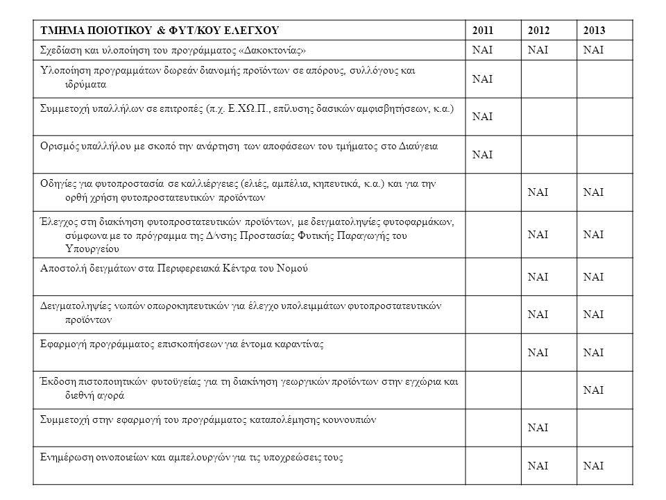 ΤΜΗΜΑ ΠΟΙΟΤΙΚΟΥ & ΦΥΤ/ΚΟΥ ΕΛΕΓΧΟΥ201120122013 Σχεδίαση και υλοποίηση του προγράμματος «Δακοκτονίας» ΝΑΙ Υλοποίηση προγραμμάτων δωρεάν διανομής προϊόντων σε απόρους, συλλόγους και ιδρύματα ΝΑΙ Συμμετοχή υπαλλήλων σε επιτροπές (π.χ.