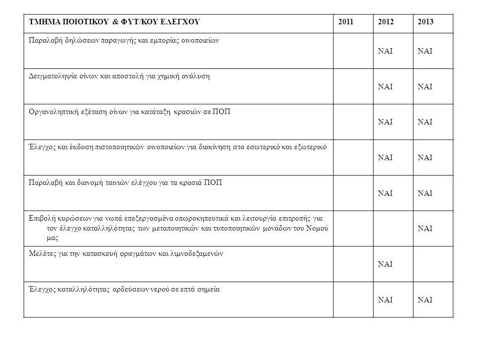 ΤΜΗΜΑ ΠΟΙΟΤΙΚΟΥ & ΦΥΤ/ΚΟΥ ΕΛΕΓΧΟΥ201120122013 Παραλαβή δηλώσεων παραγωγής και εμπορίας οινοποιείων ΝΑΙ Δειγματοληψία οίνων και αποστολή για χημική ανάλυση ΝΑΙ Οργανοληπτική εξέταση οίνων για κατάταξη κρασιών σε ΠΟΠ ΝΑΙ Έλεγχος και έκδοση πιστοποιητικών οινοποιείων για διακίνηση στο εσωτερικό και εξωτερικό ΝΑΙ Παραλαβή και διανομή ταινιών ελέγχου για τα κρασιά ΠΟΠ ΝΑΙ Επιβολή κυρώσεων για νωπά επεξεργασμένα οπωροκηπευτικά και λειτουργία επιτροπής για τον έλεγχο καταλληλότητας των μεταποιητικών και τυποποιητικών μονάδων του Νομού μας ΝΑΙ Μελέτες για την κατασκευή φραγμάτων και λιμνοδεξαμενών ΝΑΙ Έλεγχος καταλληλότητας αρδεύσεων νερού σε επτά σημεία ΝΑΙ