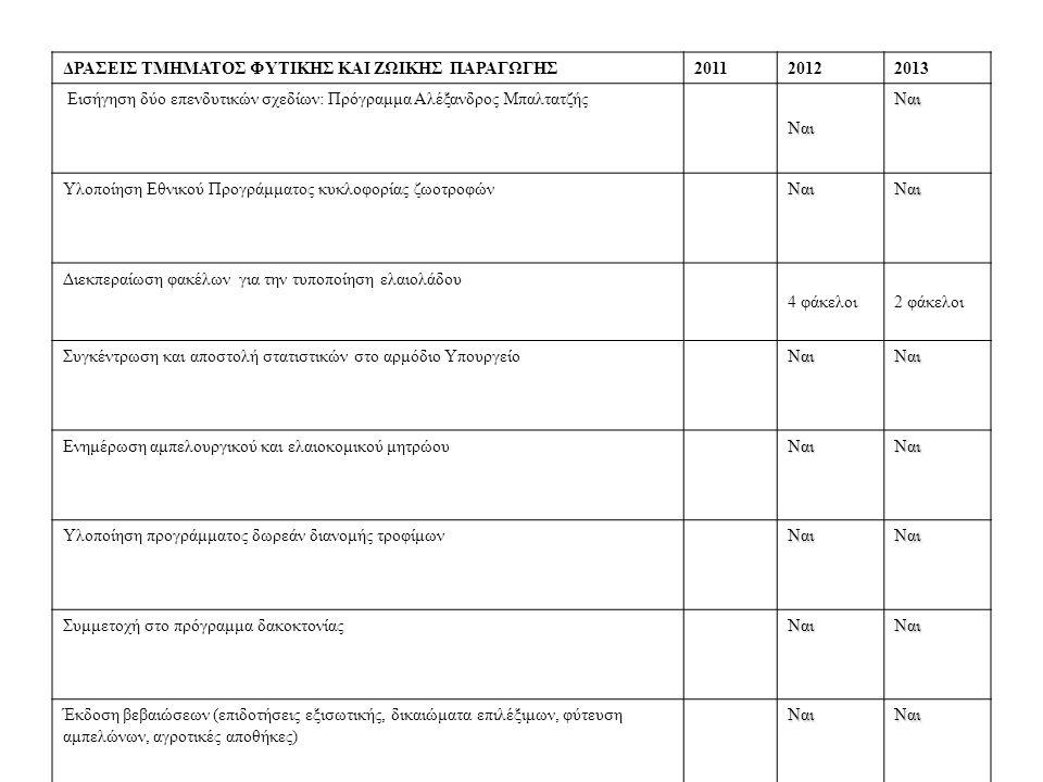ΔΡΑΣΕΙΣ ΤΜΗΜΑΤΟΣ ΦΥΤΙΚΗΣ ΚΑΙ ΖΩΙΚΗΣ ΠΑΡΑΓΩΓΗΣ201120122013 Εισήγηση δύο επενδυτικών σχεδίων: Πρόγραμμα Αλέξανδρος Μπαλτατζής ΝαιΝαι Υλοποίηση Εθνικού Προγράμματος κυκλοφορίας ζωοτροφών ΝαιΝαι Διεκπεραίωση φακέλων για την τυποποίηση ελαιολάδου 4 φάκελοι2 φάκελοι Συγκέντρωση και αποστολή στατιστικών στο αρμόδιο Υπουργείο ΝαιΝαι Ενημέρωση αμπελουργικού και ελαιοκομικού μητρώου ΝαιΝαι Υλοποίηση προγράμματος δωρεάν διανομής τροφίμων ΝαιΝαι Συμμετοχή στο πρόγραμμα δακοκτονίας ΝαιΝαι Έκδοση βεβαιώσεων (επιδοτήσεις εξισωτικής, δικαιώματα επιλέξιμων, φύτευση αμπελώνων, αγροτικές αποθήκες) ΝαιΝαι