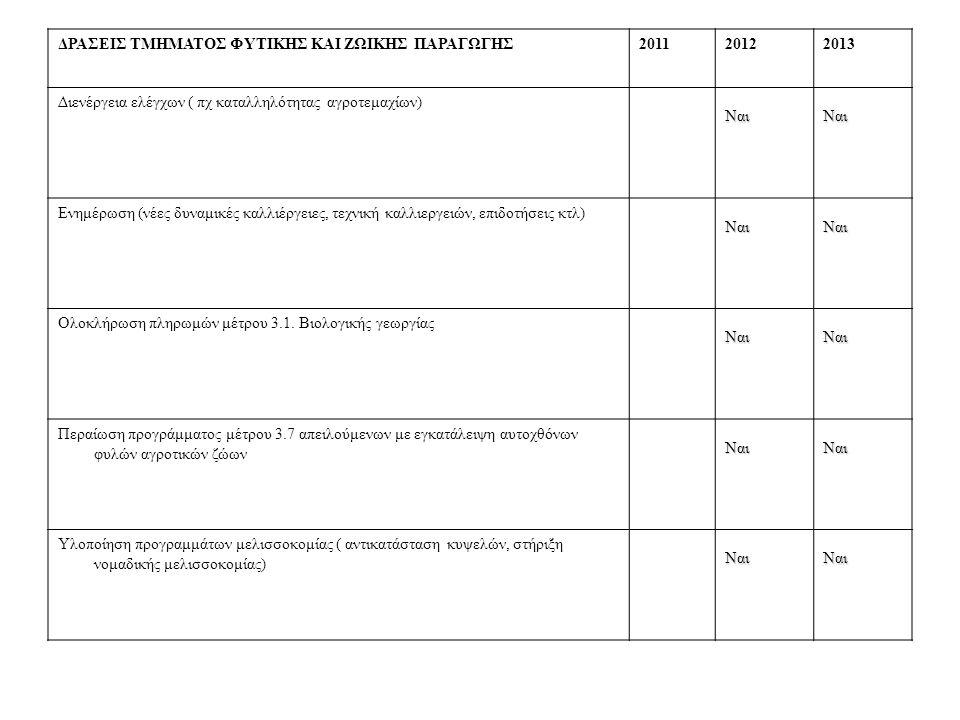 ΔΡΑΣΕΙΣ ΤΜΗΜΑΤΟΣ ΦΥΤΙΚΗΣ ΚΑΙ ΖΩΙΚΗΣ ΠΑΡΑΓΩΓΗΣ201120122013 Διενέργεια ελέγχων ( πχ καταλληλότητας αγροτεμαχίων) ΝαιΝαι Ενημέρωση (νέες δυναμικές καλλιέργειες, τεχνική καλλιεργειών, επιδοτήσεις κτλ) ΝαιΝαι Ολοκλήρωση πληρωμών μέτρου 3.1.
