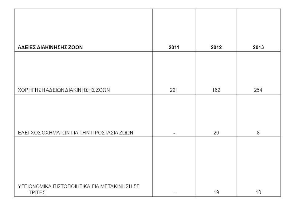 ΑΔΕΙΕΣ ΔΙΑΚΙΝΗΣΗΣ ΖΩΩΝ201120122013 ΧΟΡΗΓΗΣΗ ΑΔΕΙΩΝ ΔΙΑΚΙΝΗΣΗΣ ΖΟΩΝ221162254 ΕΛΕΓΧΟΣ ΟΧΗΜΑΤΩΝ ΓΙΑ ΤΗΝ ΠΡΟΣΤΑΣΙΑ ΖΩΩΝ-208 ΥΓΕΙΟΝΟΜΙΚΑ ΠΙΣΤΟΠΟΙΗΤΙΚΑ ΓΙΑ ΜΕΤΑΚΙΝΗΣΗ ΣΕ ΤΡΙΤΕΣ-1910