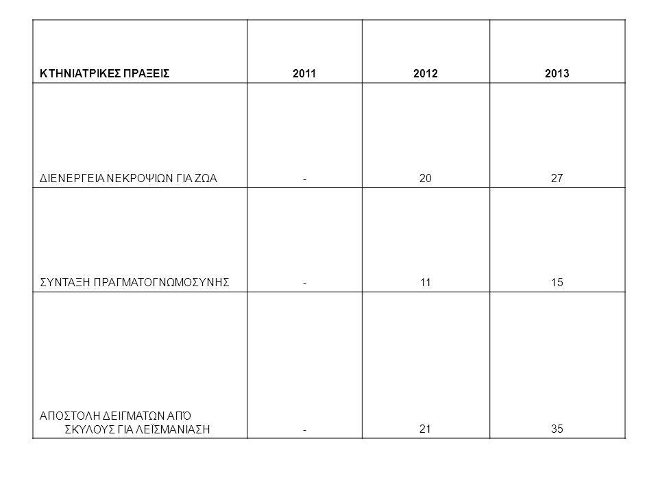 ΚΤΗΝΙΑΤΡΙΚΕΣ ΠΡΑΞΕΙΣ201120122013 ΔΙΕΝΕΡΓΕΙΑ ΝΕΚΡΟΨΙΩΝ ΓΙΑ ΖΩΑ-2027 ΣΥΝΤΑΞΗ ΠΡΑΓΜΑΤΟΓΝΩΜΟΣΥΝΗΣ-1115 ΑΠΟΣΤΟΛΗ ΔΕΙΓΜΑΤΩΝ ΑΠΌ ΣΚΥΛΟΥΣ ΓΙΑ ΛΕΪΣΜΑΝΙΑΣΗ-2135