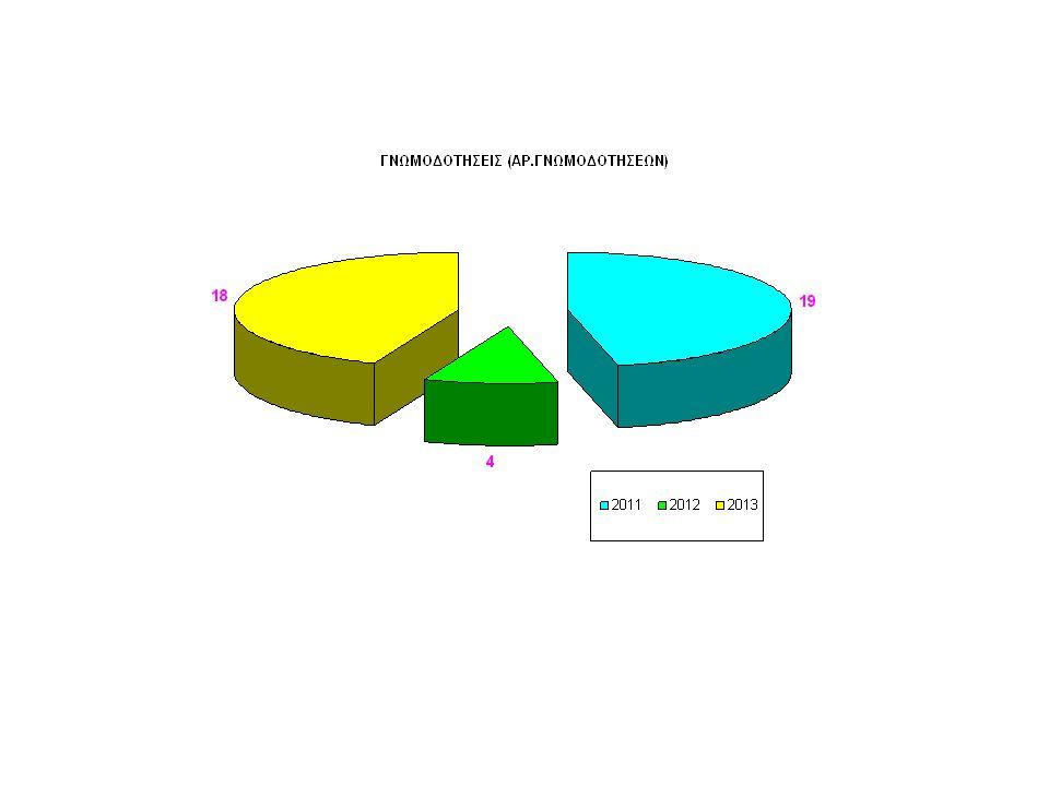 Τμήμα πληροφορικής Αντικείμενο εργασιών : τεχνική υποστήριξη εξοπλισμού και χρηστών, συνδέσεις, επίλυση θεμάτων ηλεκτρονικών υπολογιστών, προγραμματισμός κτλ
