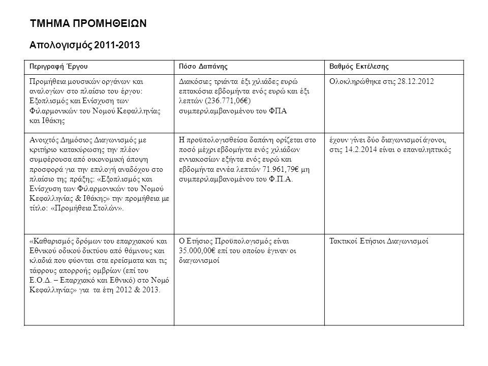 ΤΜΗΜΑ ΠΡΟΜΗΘΕΙΩΝ Απολογισμός 2011-2013 Περιγραφή ΈργουΠόσο ΔαπάνηςΒαθμός Εκτέλεσης Προμήθεια μουσικών οργάνων και αναλογίων στο πλαίσιο του έργου: Εξοπλισμός και Ενίσχυση των Φιλαρμονικών του Νομού Κεφαλληνίας και Ιθάκης Διακόσιες τριάντα έξι χιλιάδες ευρώ επτακόσια εβδομήντα ενός ευρώ και έξι λεπτών (236.771,06€) συμπεριλαμβανομένου του ΦΠΑ Ολοκληρώθηκε στις 28.12.2012 Ανοιχτός Δημόσιος Διαγωνισμός με κριτήριο κατακύρωσης την πλέον συμφέρουσα από οικονομική άποψη προσφορά για την επιλογή αναδόχου στο πλαίσιο της πράξης: «Εξοπλισμός και Ενίσχυση των Φιλαρμονικών του Νομού Κεφαλληνίας & Ιθάκης» την προμήθεια με τίτλο: «Προμήθεια Στολών».