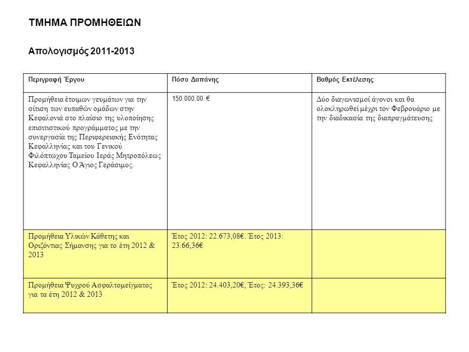 ΤΜΗΜΑ ΠΡΟΜΗΘΕΙΩΝ Απολογισμός 2011-2013 Περιγραφή ΈργουΠόσο ΔαπάνηςΒαθμός Εκτέλεσης Προμήθεια έτοιμων γευμάτων για την σίτιση των ευπαθών ομάδων στην Κεφαλονιά στο πλαίσιο της υλοποίησης επισιτιστικού προγράμματος με την συνεργασία της Περιφερειακής Ενότητας Κεφαλληνίας και του Γενικού Φιλόπτωχου Ταμείου Ιεράς Μητροπόλεως Κεφαλληνίας Ο Άγιος Γεράσιμος.