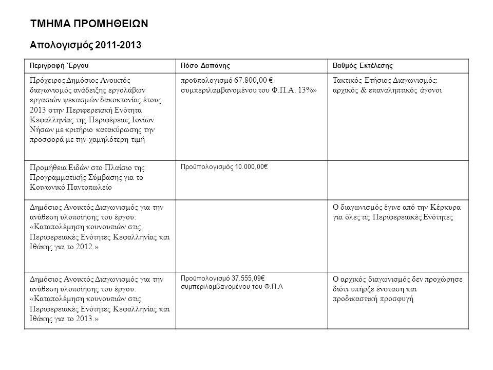 ΤΜΗΜΑ ΠΡΟΜΗΘΕΙΩΝ Απολογισμός 2011-2013 Περιγραφή ΈργουΠόσο ΔαπάνηςΒαθμός Εκτέλεσης Πρόχειρος Δημόσιος Ανοικτός διαγωνισμός ανάδειξης εργολάβων εργασιών ψεκασμών δακοκτονίας έτους 2013 στην Περιφερειακή Ενότητα Κεφαλληνίας της Περιφέρειας Ιονίων Νήσων με κριτήριο κατακύρωσης την προσφορά με την χαμηλότερη τιμή προϋπολογισμό 67.800,00 € συμπεριλαμβανομένου του Φ.Π.Α.