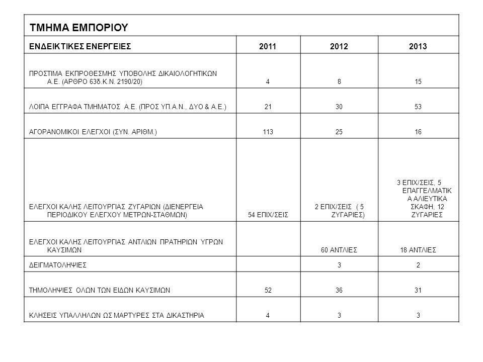 ΤΜΗΜΑ ΕΜΠΟΡΙΟΥ ΕΝΔΕΙΚΤΙΚΕΣ ΕΝΕΡΓΕΙΕΣ201120122013 ΠΡΟΣΤΙΜΑ ΕΚΠΡΟΘΕΣΜΗΣ ΥΠΟΒΟΛΗΣ ΔΙΚΑΙΟΛΟΓΗΤΙΚΩΝ Α.Ε.