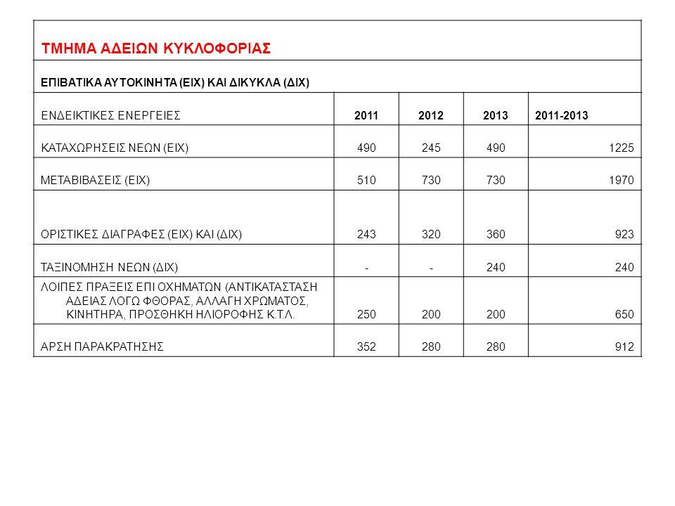 ΤΜΗΜΑ ΑΔΕΙΩΝ ΚΥΚΛΟΦΟΡΙΑΣ ΕΠΙΒΑΤΙΚΑ ΑΥΤΟΚΙΝΗΤΑ (ΕΙΧ) ΚΑΙ ΔΙΚΥΚΛΑ (ΔΙΧ) ΕΝΔΕΙΚΤΙΚΕΣ ΕΝΕΡΓΕΙΕΣ2011201220132011-2013 ΚΑΤΑΧΩΡΗΣΕΙΣ ΝΕΩΝ (ΕΙΧ)4902454901225 ΜΕΤΑΒΙΒΑΣΕΙΣ (ΕΙΧ)510730 1970 ΟΡΙΣΤΙΚΕΣ ΔΙΑΓΡΑΦΕΣ (ΕΙΧ) ΚΑΙ (ΔΙΧ)243320360923 ΤΑΞΙΝΟΜΗΣΗ ΝΕΩΝ (ΔΙΧ)--240 ΛΟΙΠΕΣ ΠΡΑΞΕΙΣ ΕΠΙ ΟΧΗΜΑΤΩΝ (ΑΝΤΙΚΑΤΑΣΤΑΣΗ ΑΔΕΙΑΣ ΛΟΓΩ ΦΘΟΡΑΣ, ΑΛΛΑΓΗ ΧΡΩΜΑΤΟΣ, ΚΙΝΗΤΗΡΑ, ΠΡΟΣΘΗΚΗ ΗΛΙΟΡΟΦΗΣ Κ.Τ.Λ.250200 650 ΑΡΣΗ ΠΑΡΑΚΡΑΤΗΣΗΣ352280 912