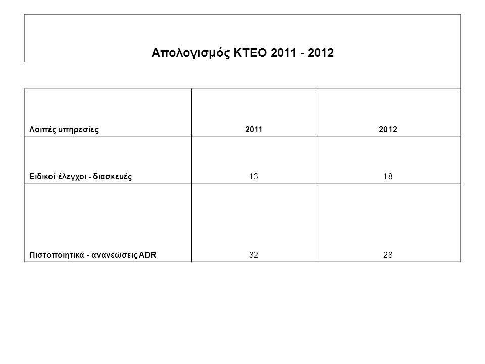 Απολογισμός ΚΤΕΟ 2011 - 2012 Λοιπές υπηρεσίες20112012 Ειδικοί έλεγχοι - διασκευές1318 Πιστοποιητικά - ανανεώσεις ADR3228