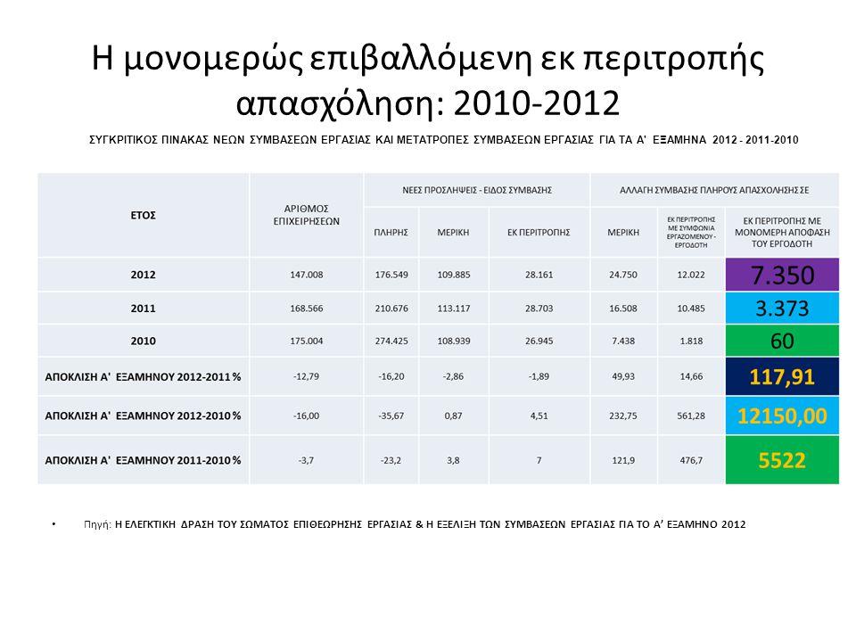 Η μονομερώς επιβαλλόμενη εκ περιτροπής απασχόληση: 2010-2012 • Πηγή: Η ΕΛΕΓΚΤΙΚΗ ΔΡΑΣΗ ΤΟΥ ΣΩΜΑΤΟΣ ΕΠΙΘΕΩΡΗΣΗΣ ΕΡΓΑΣΙΑΣ & Η ΕΞΕΛΙΞΗ ΤΩΝ ΣΥΜΒΑΣΕΩΝ ΕΡΓΑΣΙΑΣ ΓΙΑ ΤΟ A' ΕΞΑΜΗΝΟ 2012 ΣΥΓΚΡΙΤΙΚΟΣ ΠΙΝΑΚΑΣ ΝΕΩΝ ΣΥΜΒΑΣΕΩΝ ΕΡΓΑΣΙΑΣ ΚΑΙ ΜΕΤΑΤΡΟΠΕΣ ΣΥΜΒΑΣΕΩΝ ΕΡΓΑΣΙΑΣ ΓΙΑ TA A ΕΞΑΜΗΝΑ 2012 - 2011-2010