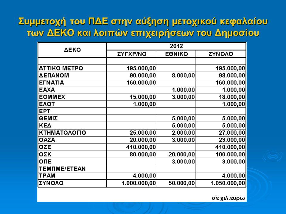 Συμμετοχή του ΠΔΕ στην αύξηση μετοχικού κεφαλαίου των ΔΕΚΟ και λοιπών επιχειρήσεων του Δημοσίου
