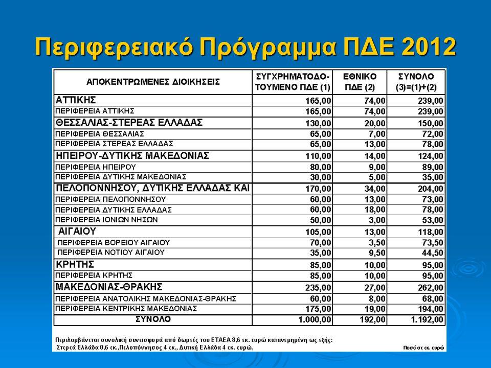 Περιφερειακό Πρόγραμμα ΠΔΕ 2012