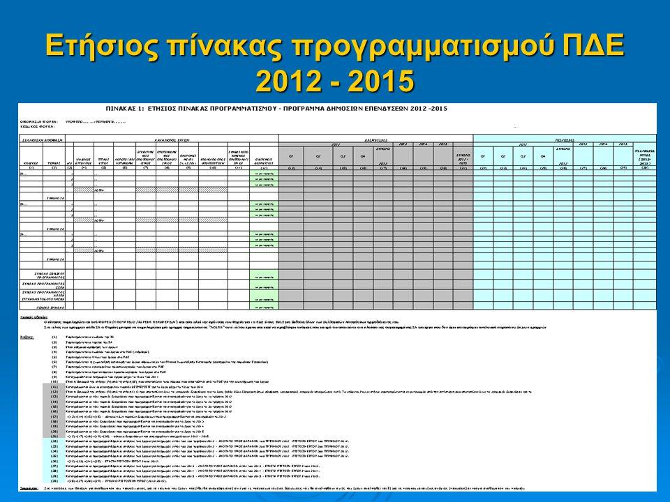 Ετήσιος πίνακας προγραμματισμού ΠΔΕ 2012 - 2015