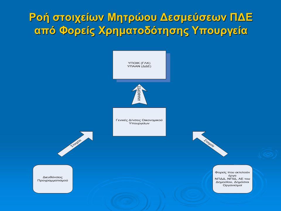Ροή στοιχείων Μητρώου Δεσμεύσεων ΠΔΕ από Φορείς Χρηματοδότησης Υπουργεία