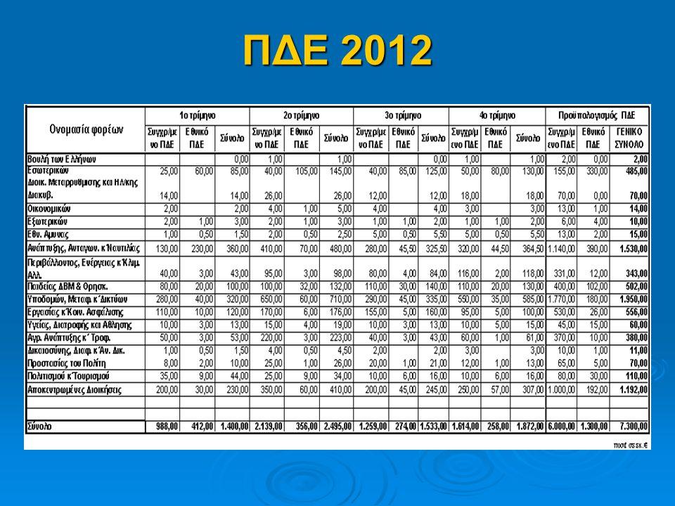ΠΔΕ 2012