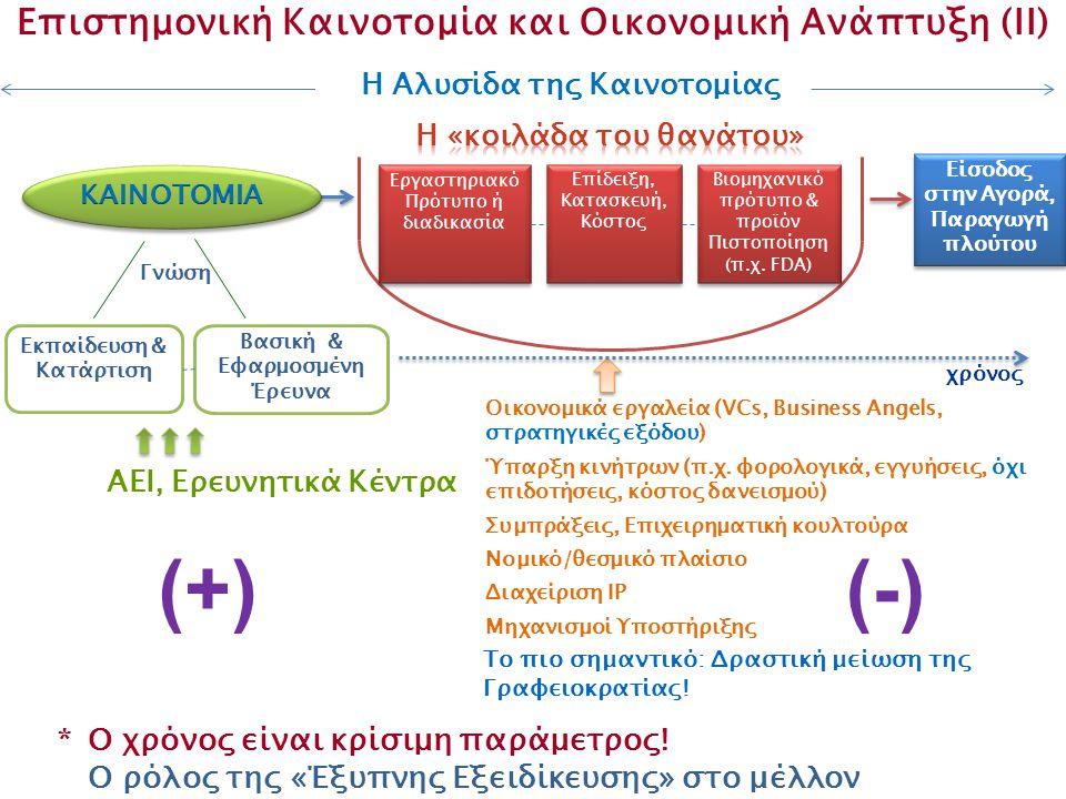 H Αλυσίδα της Kαινοτομίας Είσοδος στην Αγορά, Παραγωγή πλούτου Επιστημονική Καινοτομία και Οικονομική Ανάπτυξη (II) Εργαστηριακό Πρότυπο ή διαδικασία Επίδειξη, Κατασκευή, Κόστος Βιομηχανικό πρότυπο & προϊόν Πιστοποίηση (π.χ.