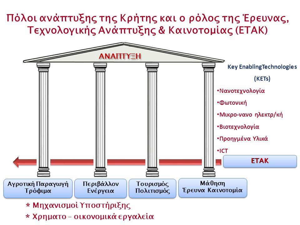 Πόλοι ανάπτυξης της Κρήτης και ο ρόλος της Έρευνας, Τεχνολογικής Ανάπτυξης & Καινοτομίας (ΕΤΑΚ) ΕΤΑΚΕΤΑΚ Μηχανισμοί Υποστήριξης * Χρηματο – οικονομικά εργαλεία * Key EnablingTechnologies (KETs) • Νανοτεχνολογία • Φωτονική • Μικρο-νανο ηλεκτρ/κή • Βιοτεχνολογία • Προηγμένα Υλικά • ICT Αγροτική Παραγωγή Τρόφιμα Αγροτική Παραγωγή Τρόφιμα Περιβάλλον Ενέργεια Περιβάλλον Ενέργεια Τουρισμός Πολιτισμός Τουρισμός Πολιτισμός Μάθηση Έρευνα Καινοτομία Μάθηση Έρευνα Καινοτομία ΑΝΑΠΤΥΞΗ