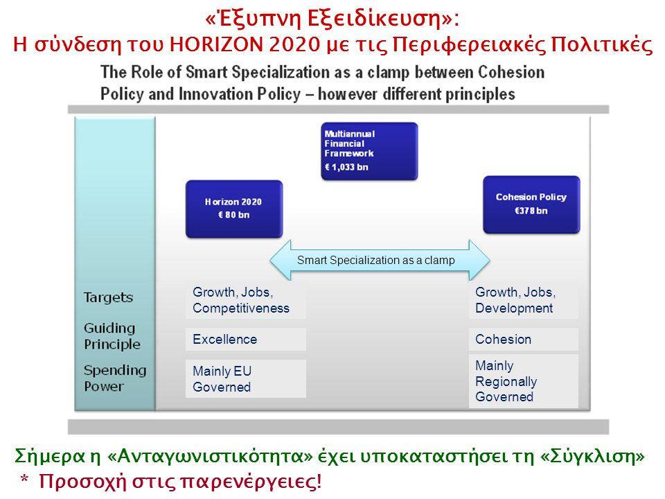 Smart Specialization as a damp Σήμερα η «Ανταγωνιστικότητα» έχει υποκαταστήσει τη «Σύγκλιση» «Έξυπνη Εξειδίκευση»: Η σύνδεση του HORIZON 2020 με τις Περιφερειακές Πολιτικές * Προσοχή στις παρενέργειες.