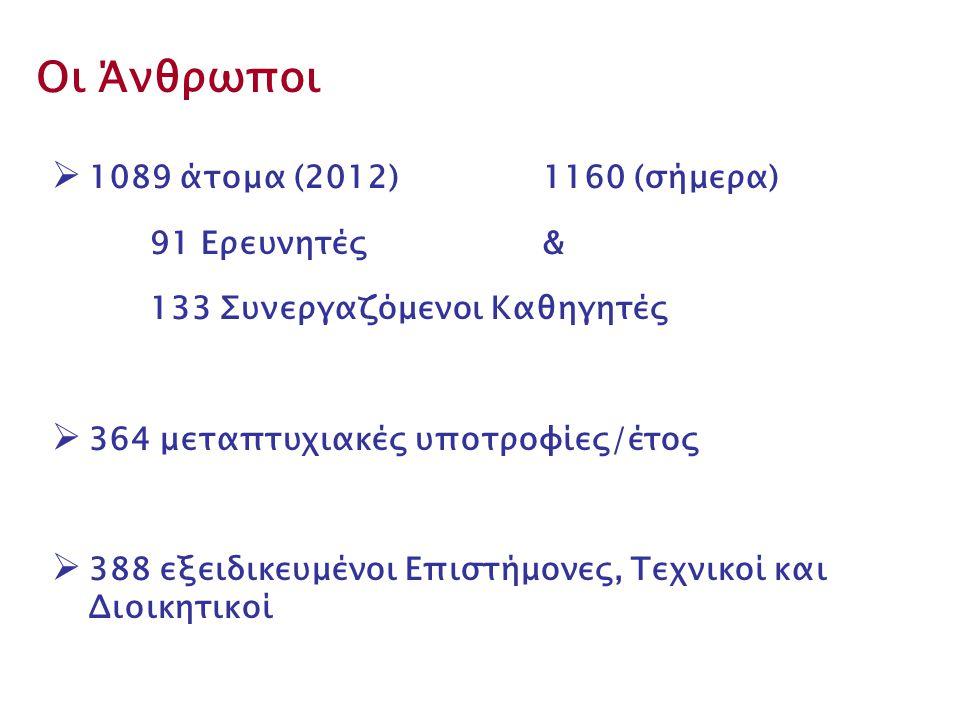 Οι Άνθρωποι  1089 άτομα (2012) 1160 (σήμερα) 91 Ερευνητές & 133 Συνεργαζόμενοι Καθηγητές  364 μεταπτυχιακές υποτροφίες/έτος  388 εξειδικευμένοι Επιστήμονες, Τεχνικοί και Διοικητικοί