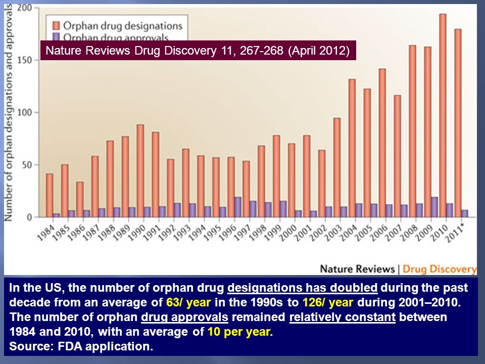 In the US, the number of orphan drug designations has doubled during the past decade from an average of 63/ year in the 1990s to 126/ year during 2001