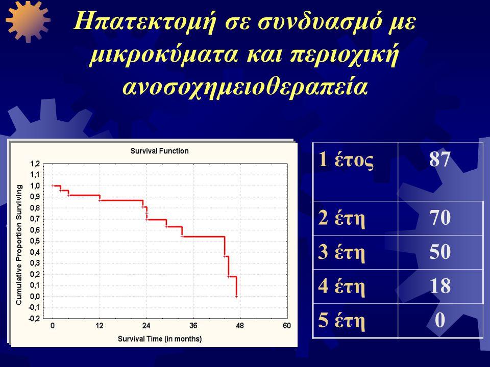 1 έτος87 2 έτη70 3 έτη50 4 έτη18 5 έτη0 Ηπατεκτομή σε συνδυασμό με μικροκύματα και περιοχική ανοσοχημειοθεραπεία